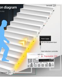 Bewegliches LED-Licht,...